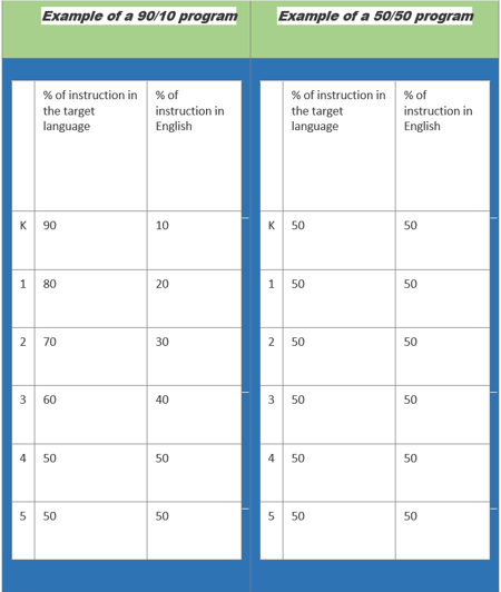 Dual Language Immersion instructional time model table. The 90/10 model begins with 90% of instruction in the target language with increasing English until academic work and literacy are 50:50. The 50/50 model maintains 50% of instruction in the target language and 50% in English throughout elementary.