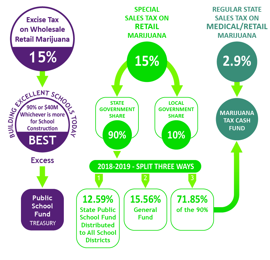 Marijuana Tax Revenue Graphic Post July 2018