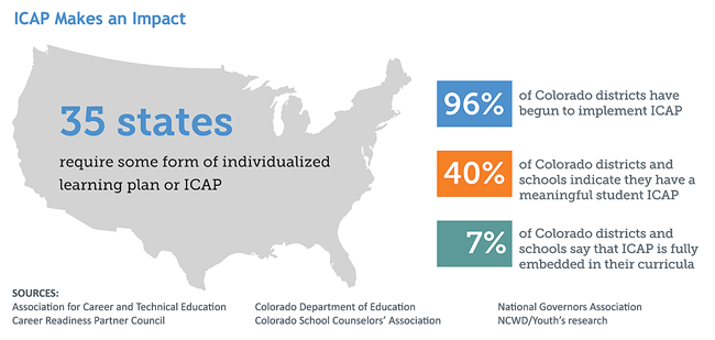 Infographic: ICAP makes an impact. 35 states require some form of individualized learning plan or ICAP. 96% of Colo. districts have begun to implement ICAP. 40% of Colo. districts and schools indicate they have a meaningful student ICAP. 7% of Colo. districts and schools say that ICAP is fully embedded in their curricula. Sources: Assn for Career and Technical Education, Career Readiness Partner Council, Colo. Dept. of Education, Colo. School Counselors' Assn, Natl Governors Assn, NCWD/Youth's research.