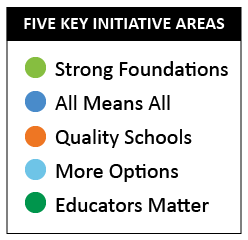 Five key initiative areas. Light green is strong foundations. Dark blue is all means all. Orange is quality schools. Light blue is more options. Dark green is educators matter.