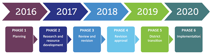 Timeline from 2016 through 2018 depicting the 6 phases for standards review and revision